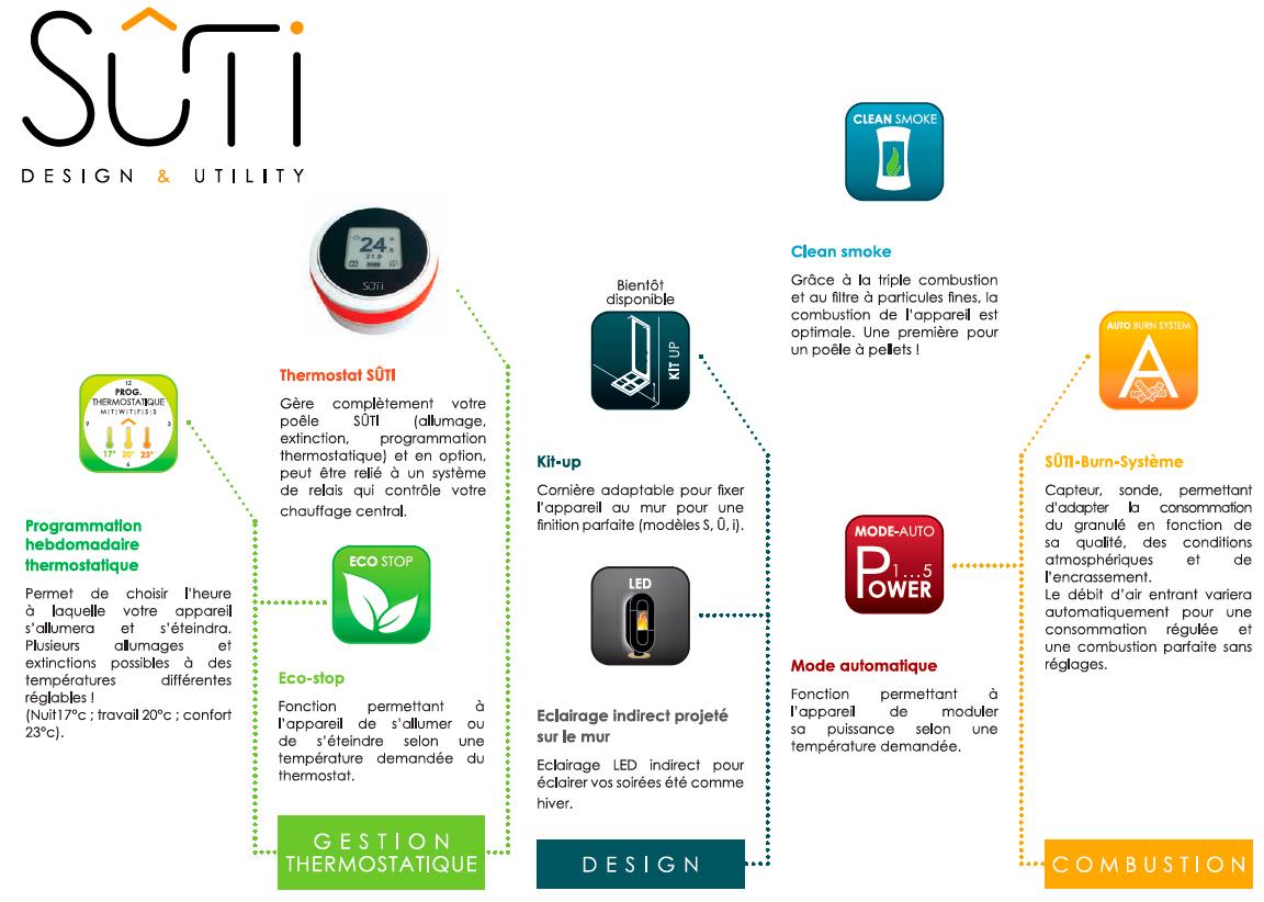 design & utility poeles Suti - Bp Innov